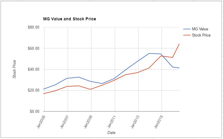 WEC value chart June 2016