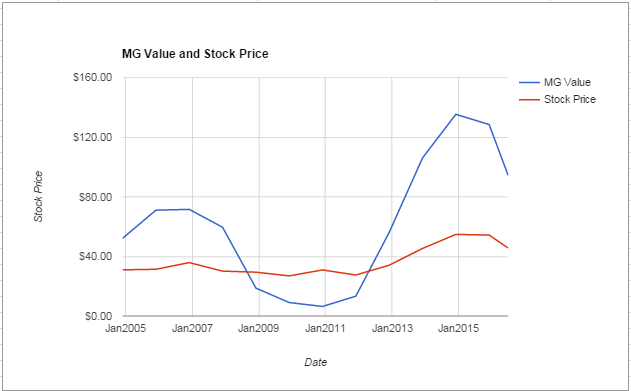 WFC value Chart June 2016