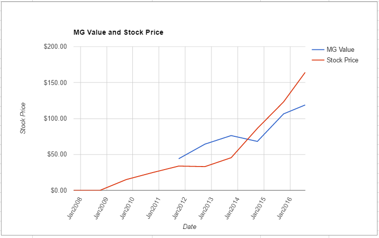 AVGO value chart July 2016
