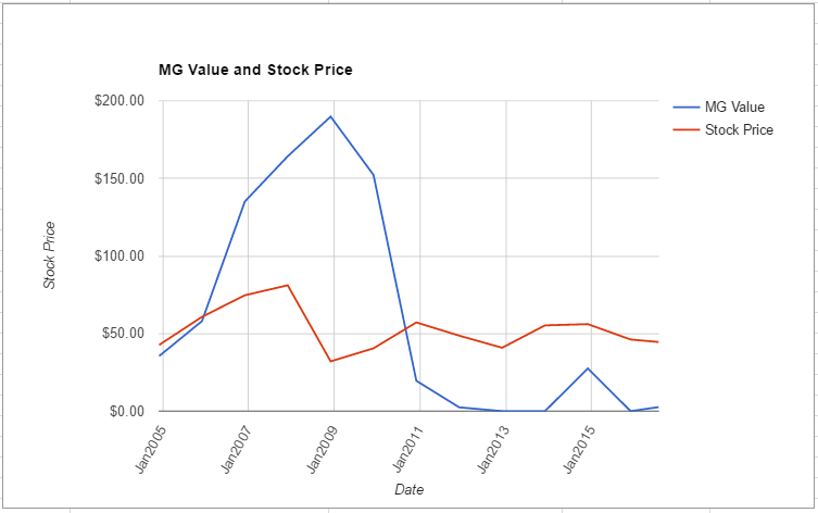 BHI value chart July 2016