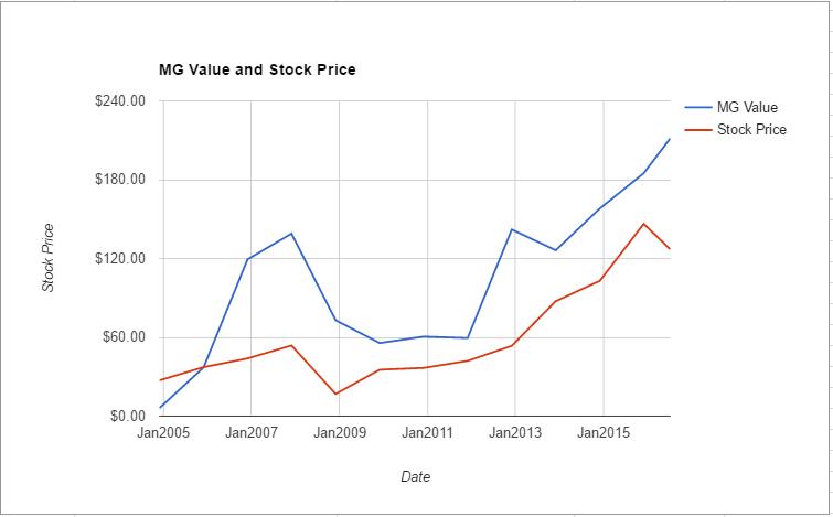 CI value chart July 2016