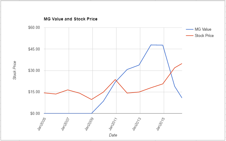 CVC value chart July 2016
