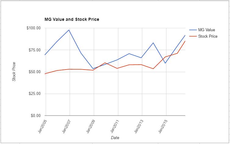 DGX value chart July 2016
