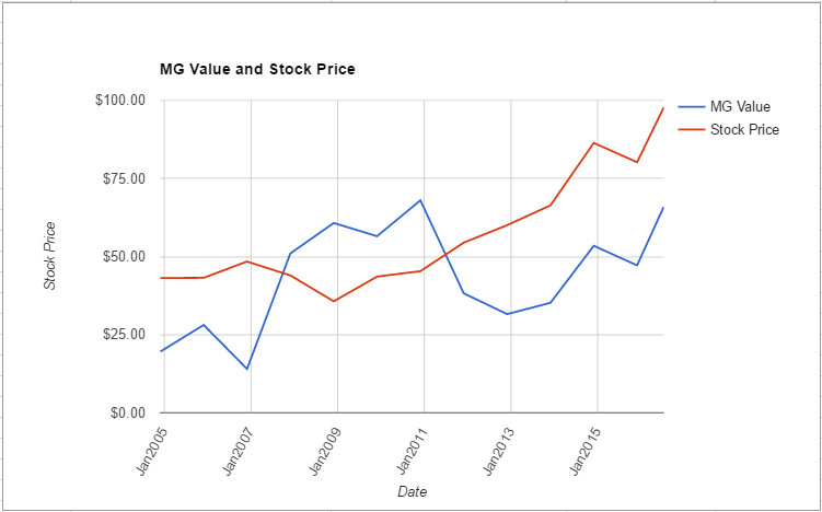 DTE value chart July 2016