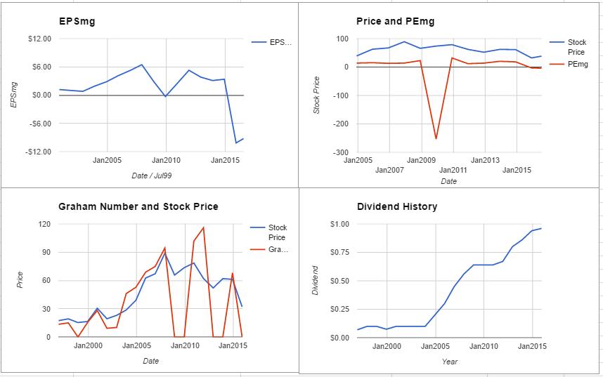 DVN charts July 2016