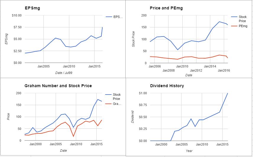 FDX charts July 2016