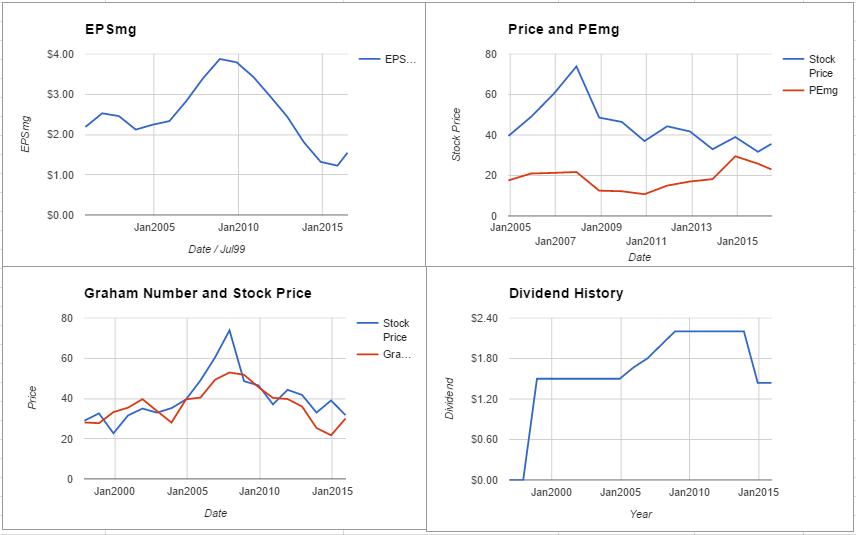 FE charts July 2016