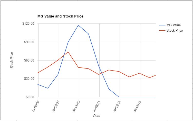 FE value chart July 2016