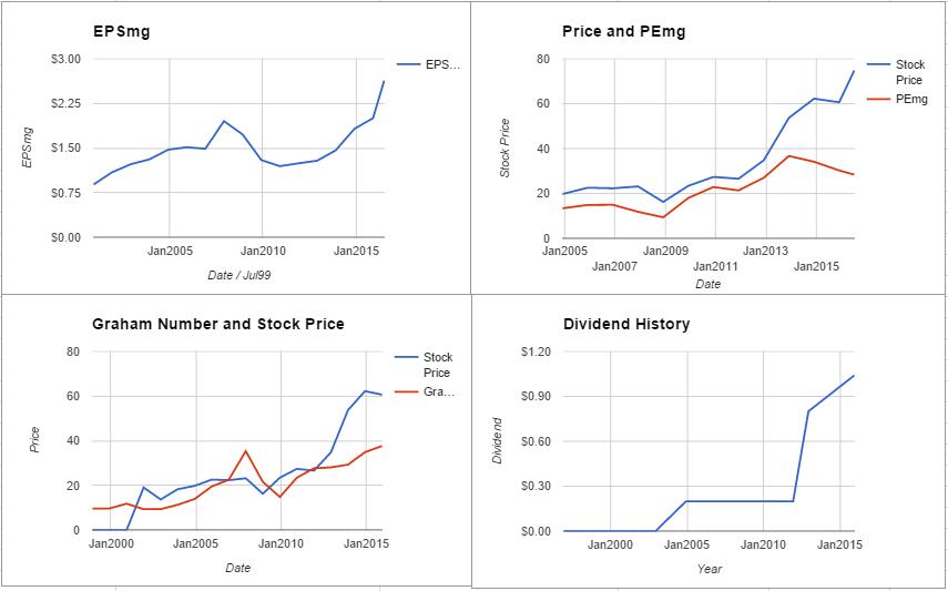 FIS charts July 2016