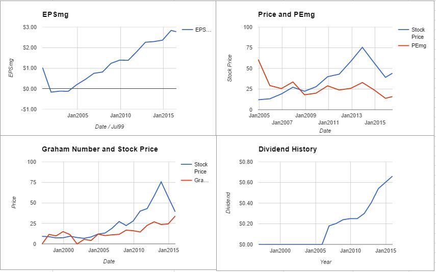 FMC charts July 2016