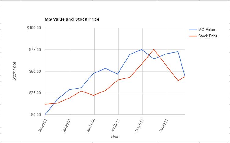 FMC value chart July 2016