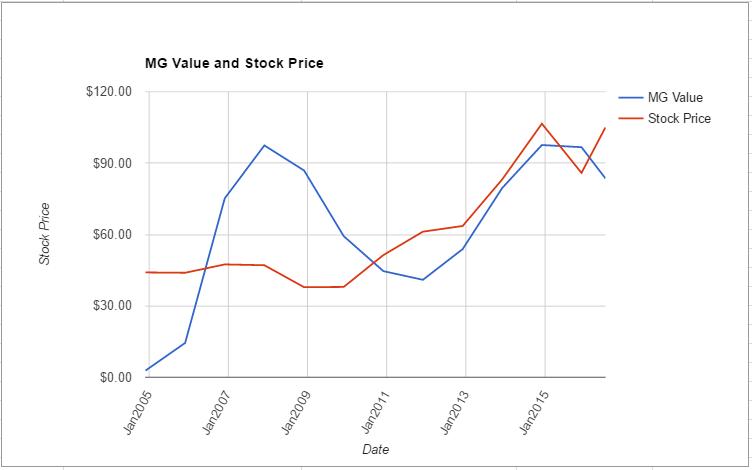 GPC value chart July 2016
