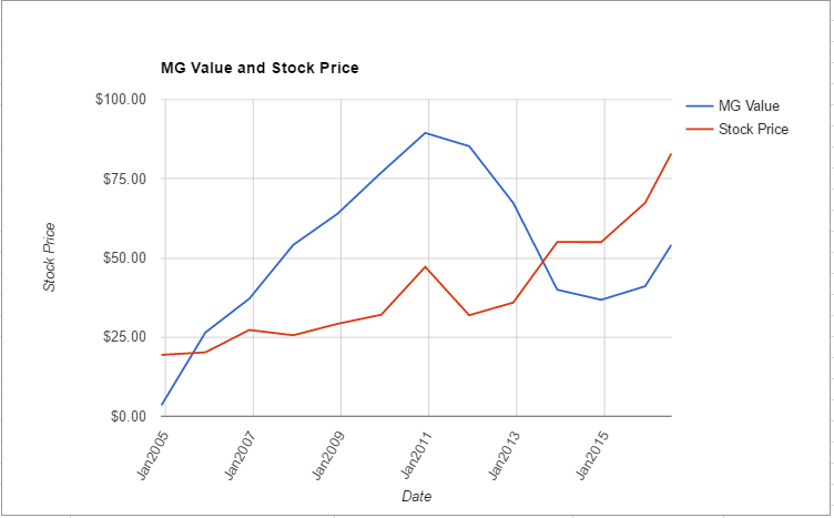 HAS value chart July 2016
