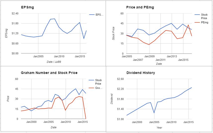 HCP charts July 2016