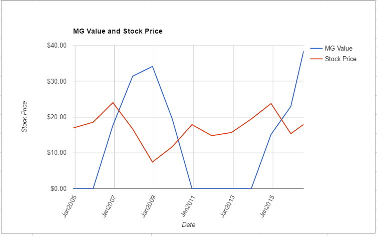 HST value chart July 2016