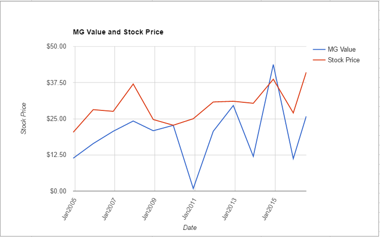 IRM value chart July 2016