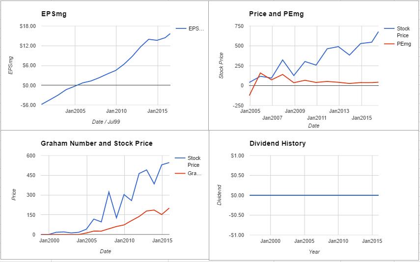 ISRG charts July 2016