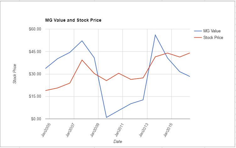 JCI value chart July 2016
