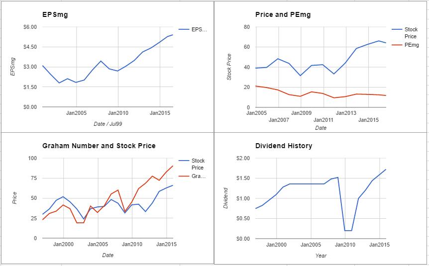 JPM charts July 2016