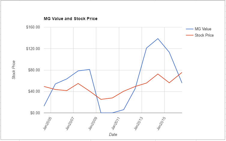 KLAC value chart July 2016