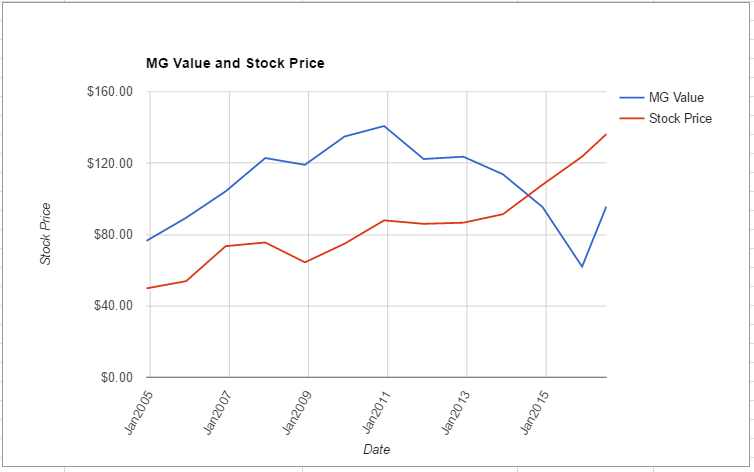 LH value chart July 2016