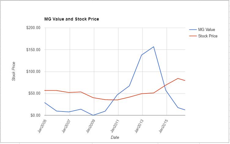 LLY value chart July 2016
