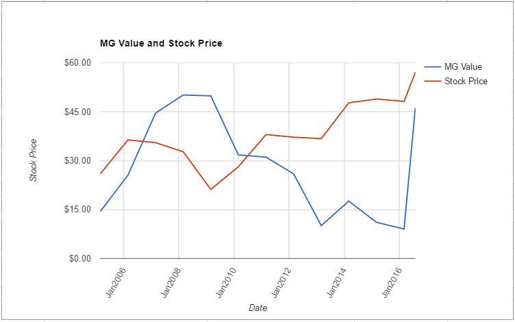 MCHP value chart July 2016