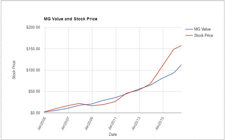 MNST value chart July 2016