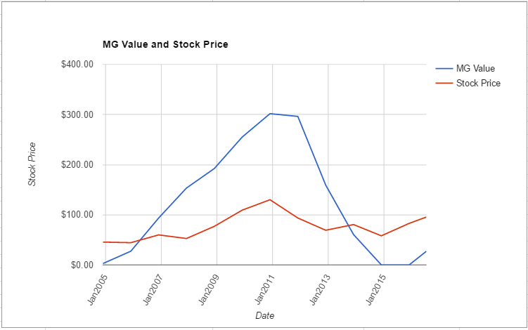 NPK value chart July 2016