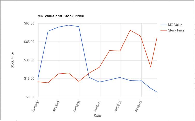 OKE value chart July 2016