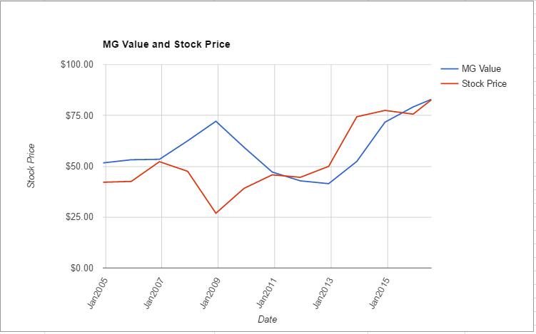 OMC value chart July 2016