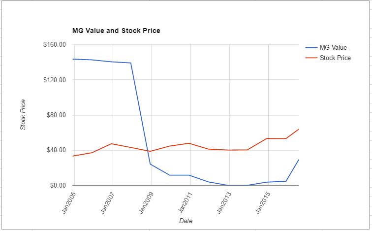 PCG value chart July 2016