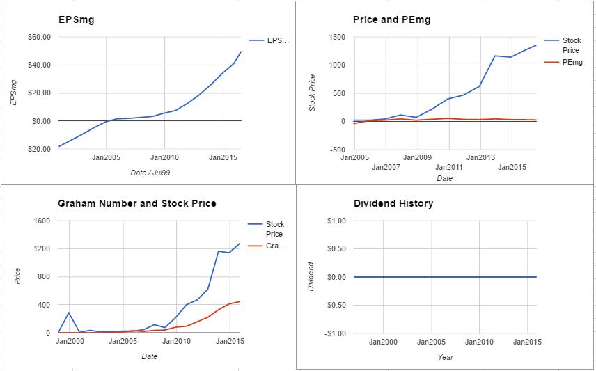 PCLN charts July 2016