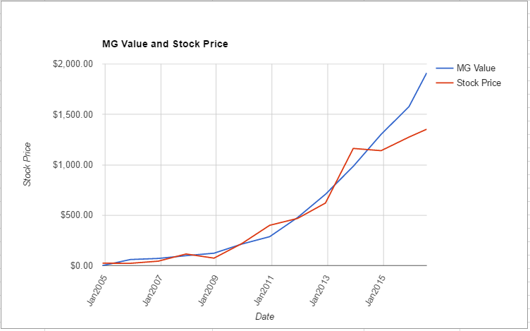 PCLN value chart July 2016