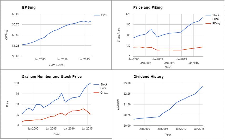 PEP charts July 2016