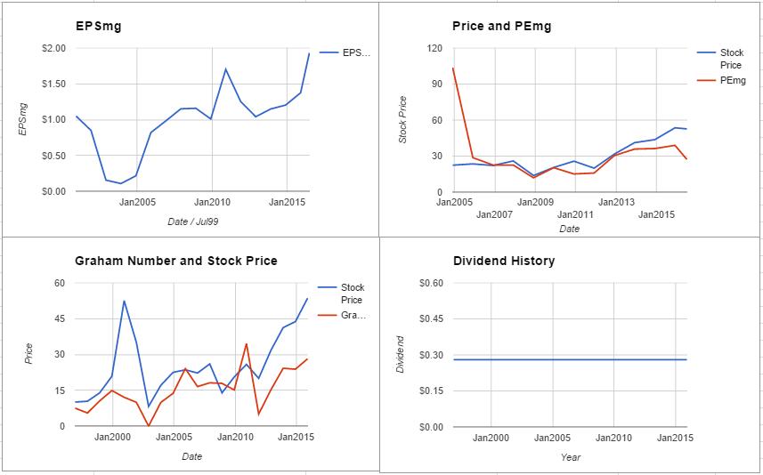 PKI charts July 2016