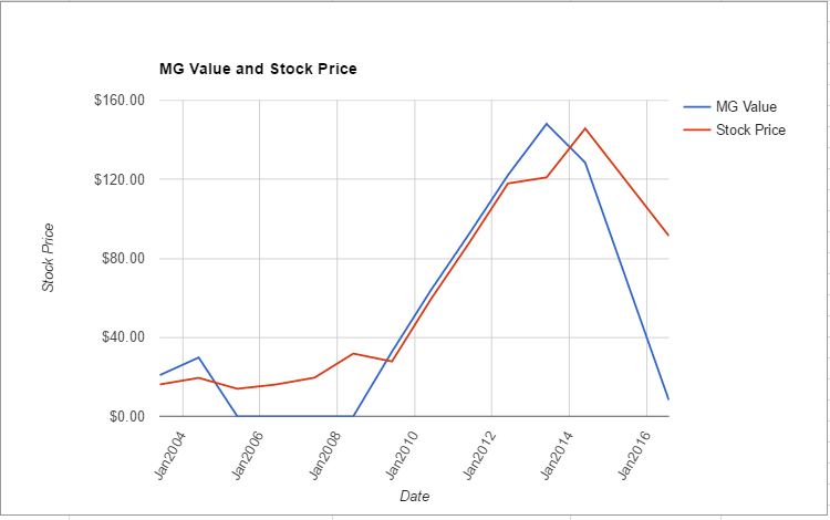 PRGO value chart July 2016