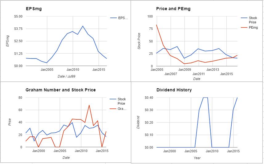 RDC charts July 2016