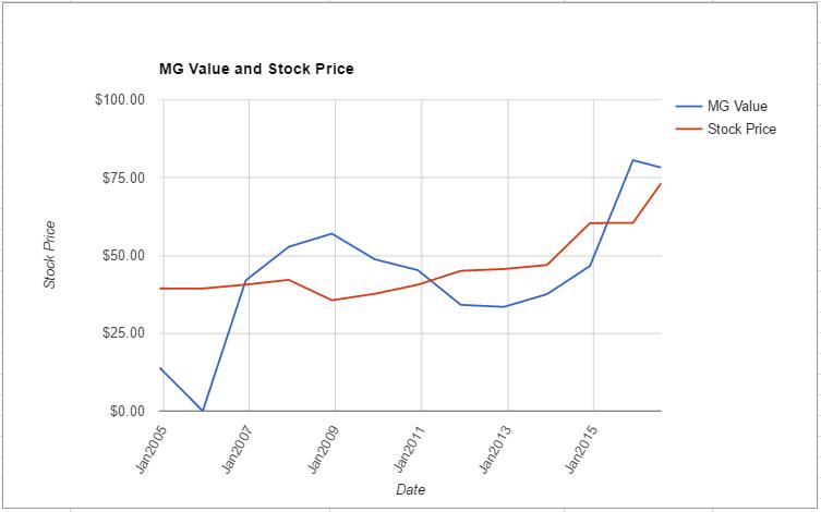 SCG value chart July 2016