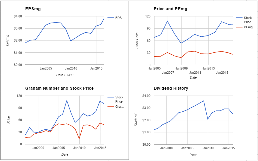VNO charts July 2016
