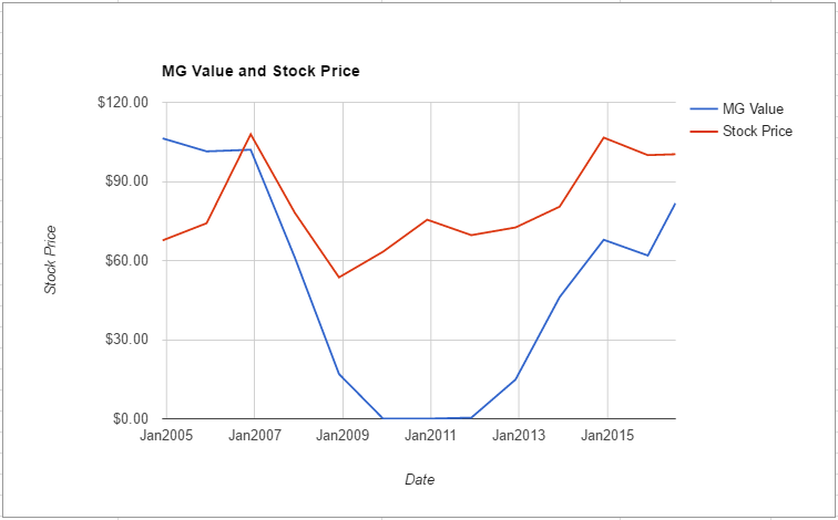 VNO value chart July 2016
