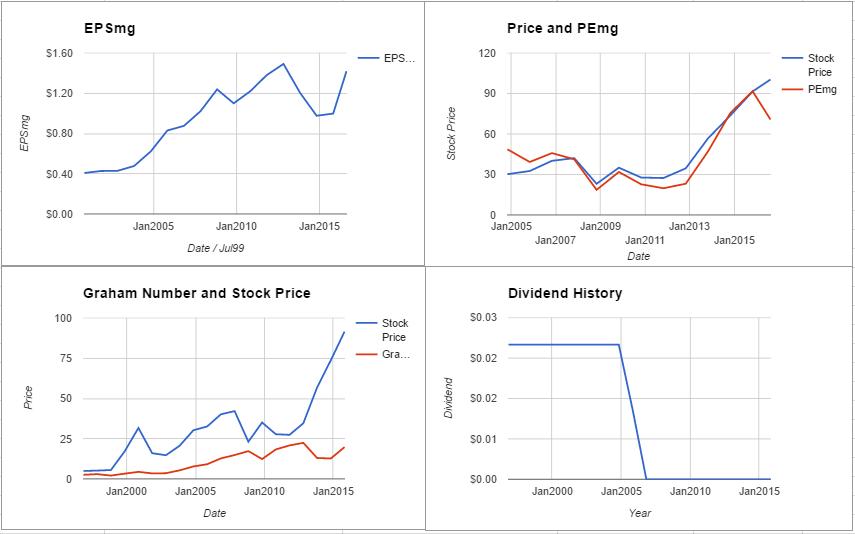 ADBE charts August 2016