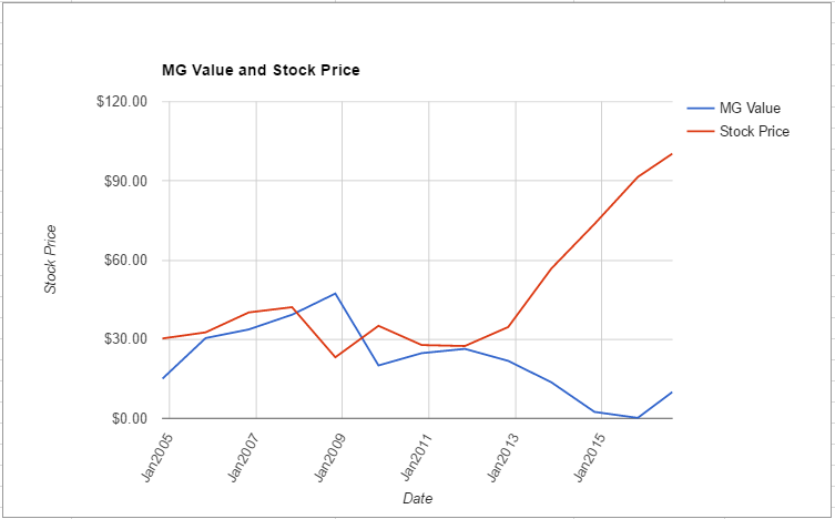 ADBE value chart August 2016