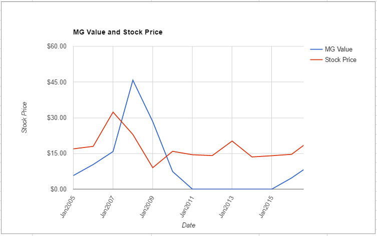 AEO value chart August 2016