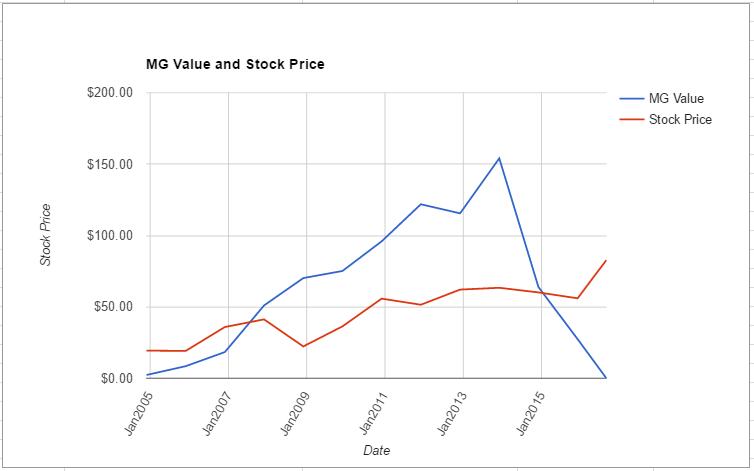 ALB value chart August 2016