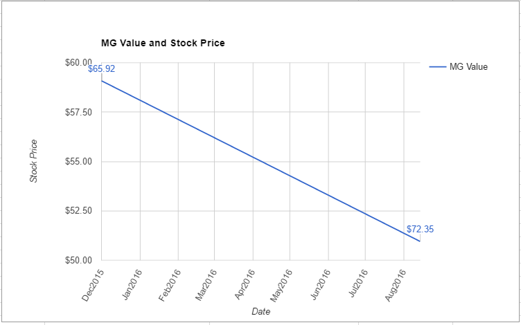 ALLE value chart August 2016