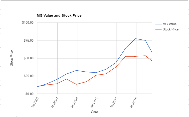 AME value chart August 2016