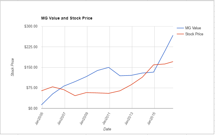 AMGN value chart August 2016