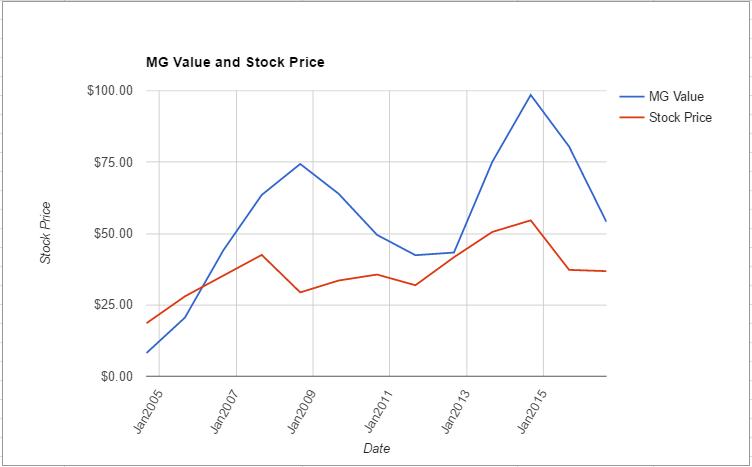 BEN value chart August 2016