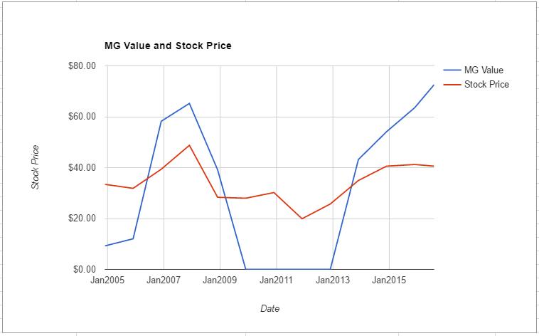 BK value chart August 2016